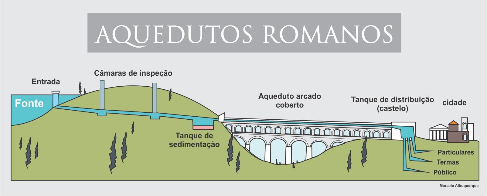 aquedutos romanos