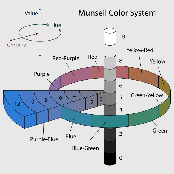 600px-Munsell-system.svg.png